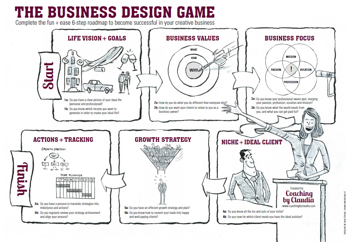 business-design-game-overview